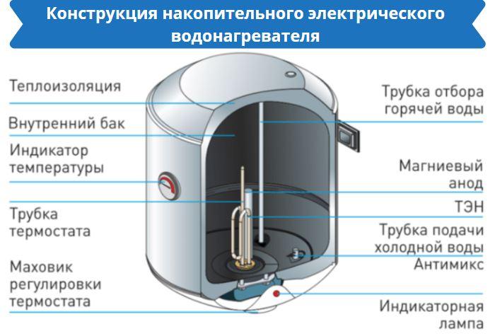 Конструкция накопительного электрического водонагревателя