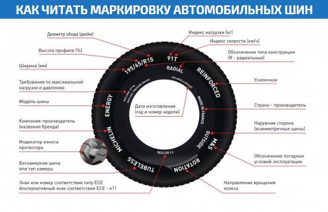 Как читать маркировку автомобильных шин